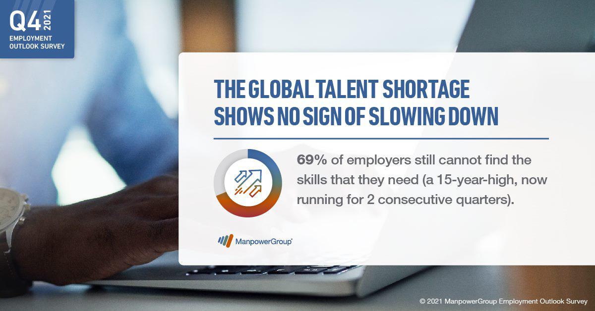 Talent Shortages